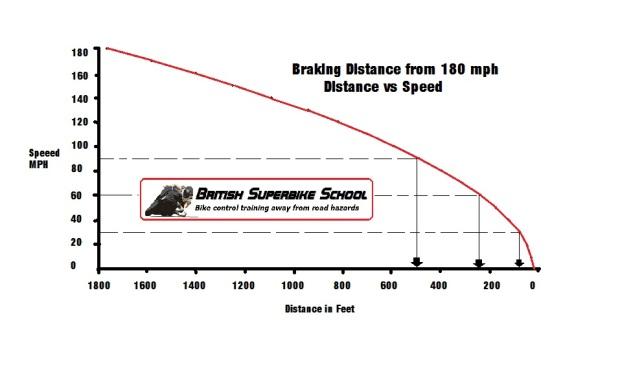 Braking graph 5