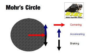 Tyre Grip - Mohr's Circle