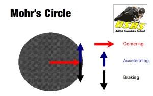 Tyre Grip - Mohr's Circle